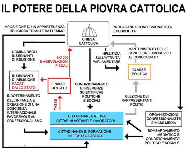 la piovra cattolica